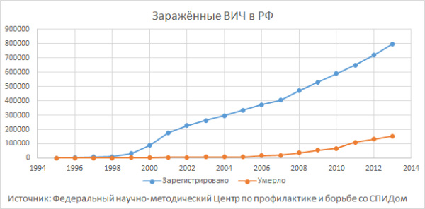 HIV_in_Russia_(Graph)